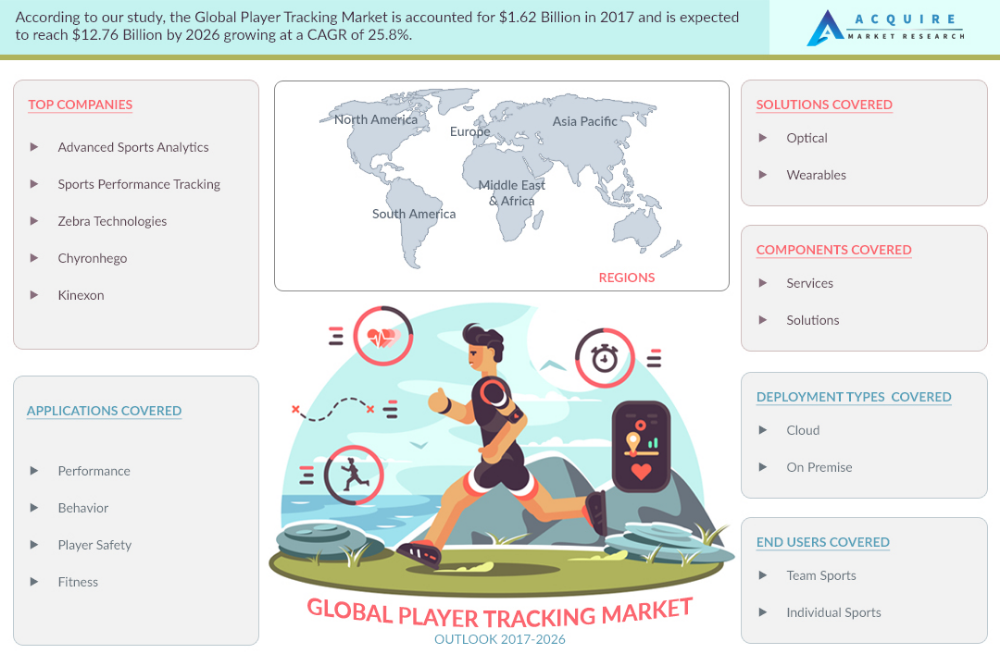 Global Player Tracking To Make Huge Impact In Near Future Basic