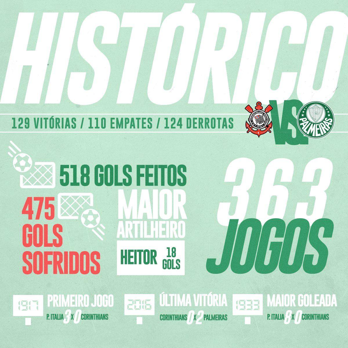 Historico Palmeiras X Corinthians Palmeiras Corinthians Palmeiras Empata