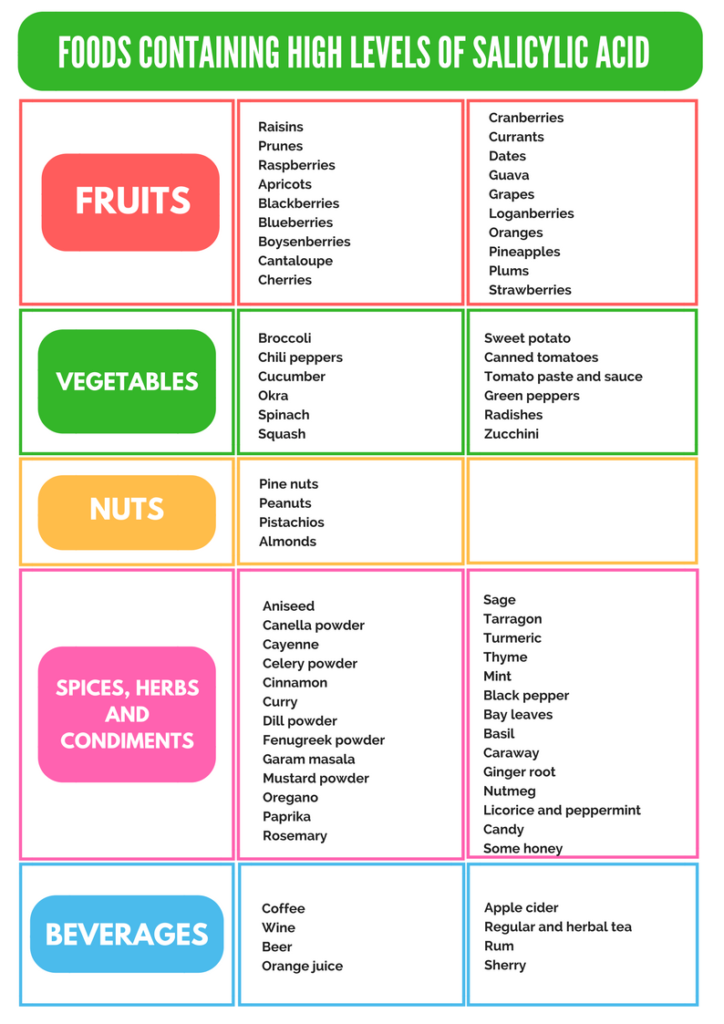 Allergens And Allergenic Preparations Pharmacognosy
