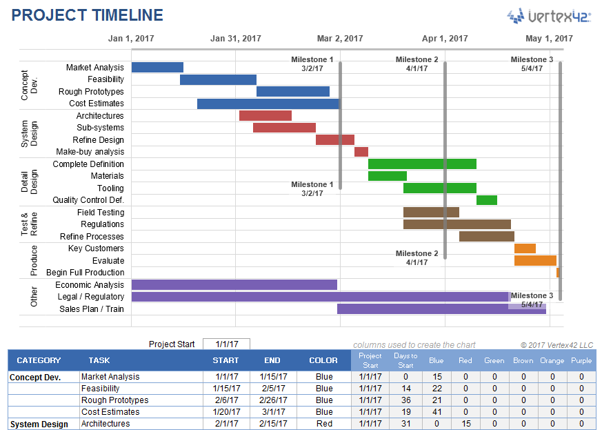 Create  project timeline in excel using stacked bar chart and data table milestones are included as vertical lines with labels also rh pinterest