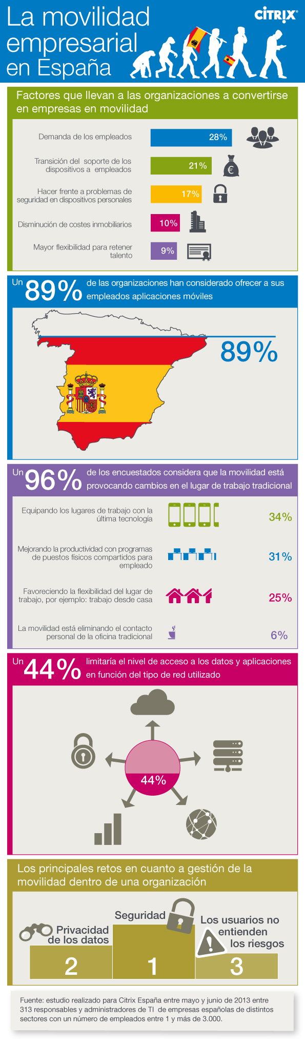 Movilidad empresarial en España