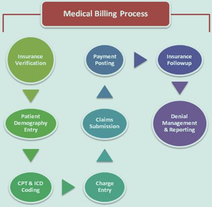 Our Medical Transcription WorkFlow Is  Hipaa Compliant