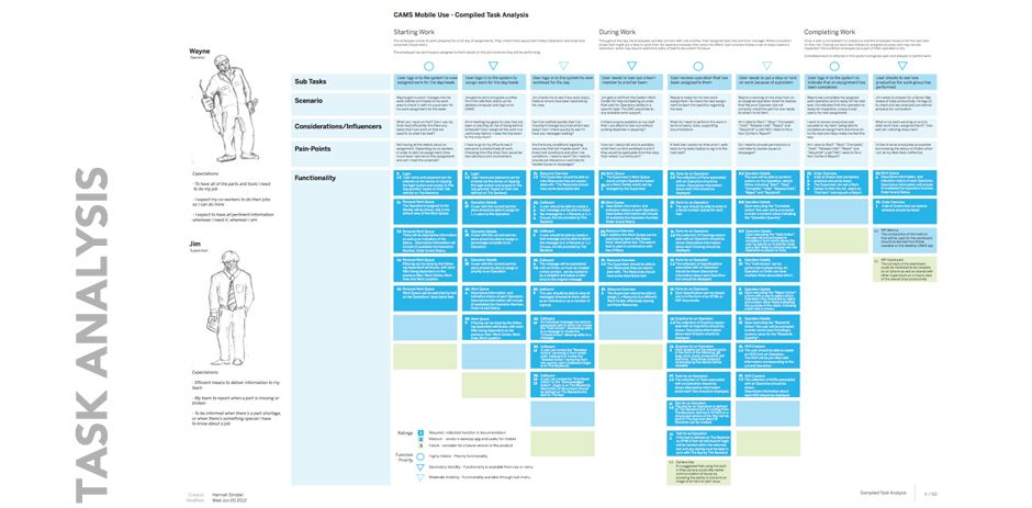 Task Analysis Grid  Instructional Design    User