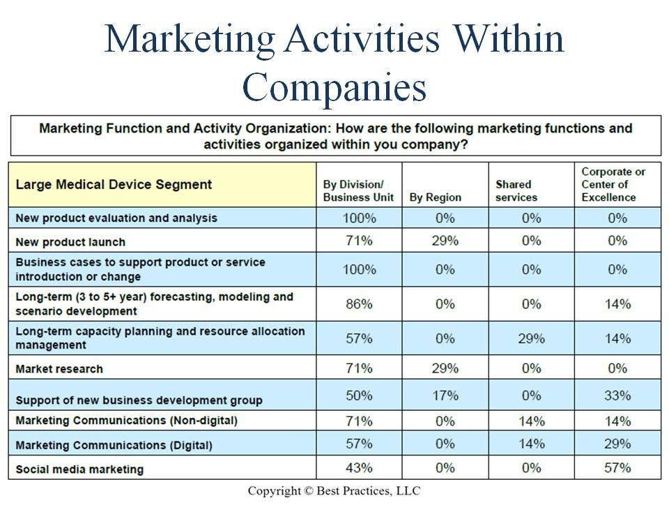 Benchmark participants shared marketing functions and