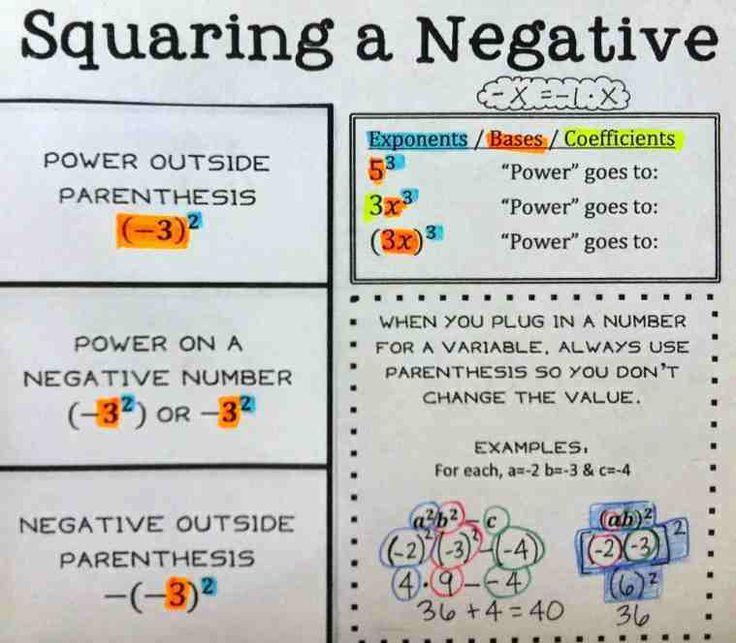 Squaring a Negative Foldable Homeschool math, High