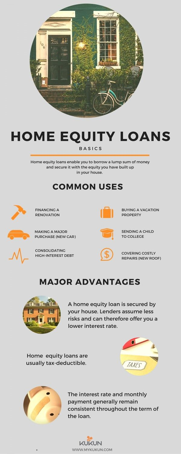 Understanding Home Equity Loans Infographic Kukun Home Equity Loan Home Improvement Loans Home Equity