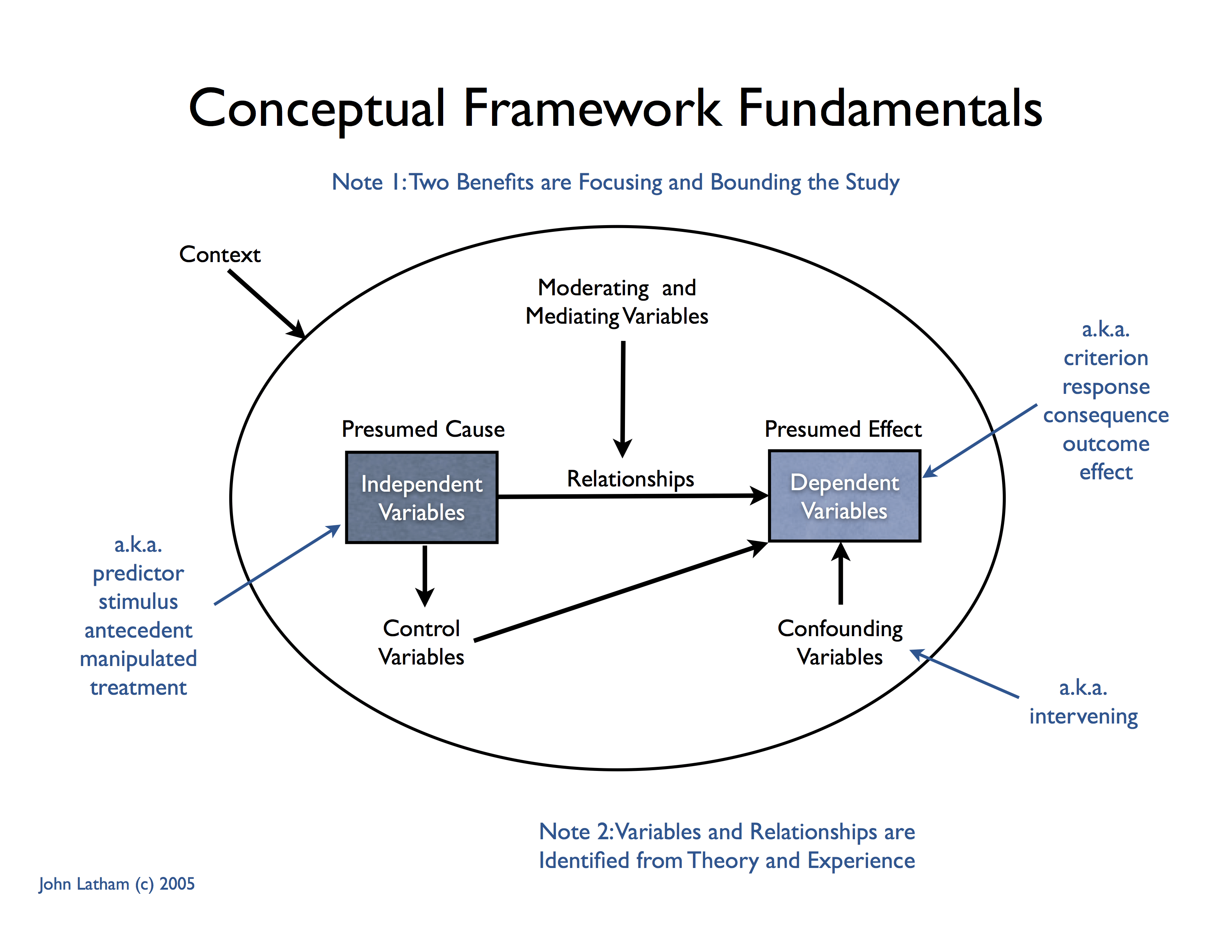 The Conceptual Framework Or Theoretical Framework Describes And Depicts The Key Constructs