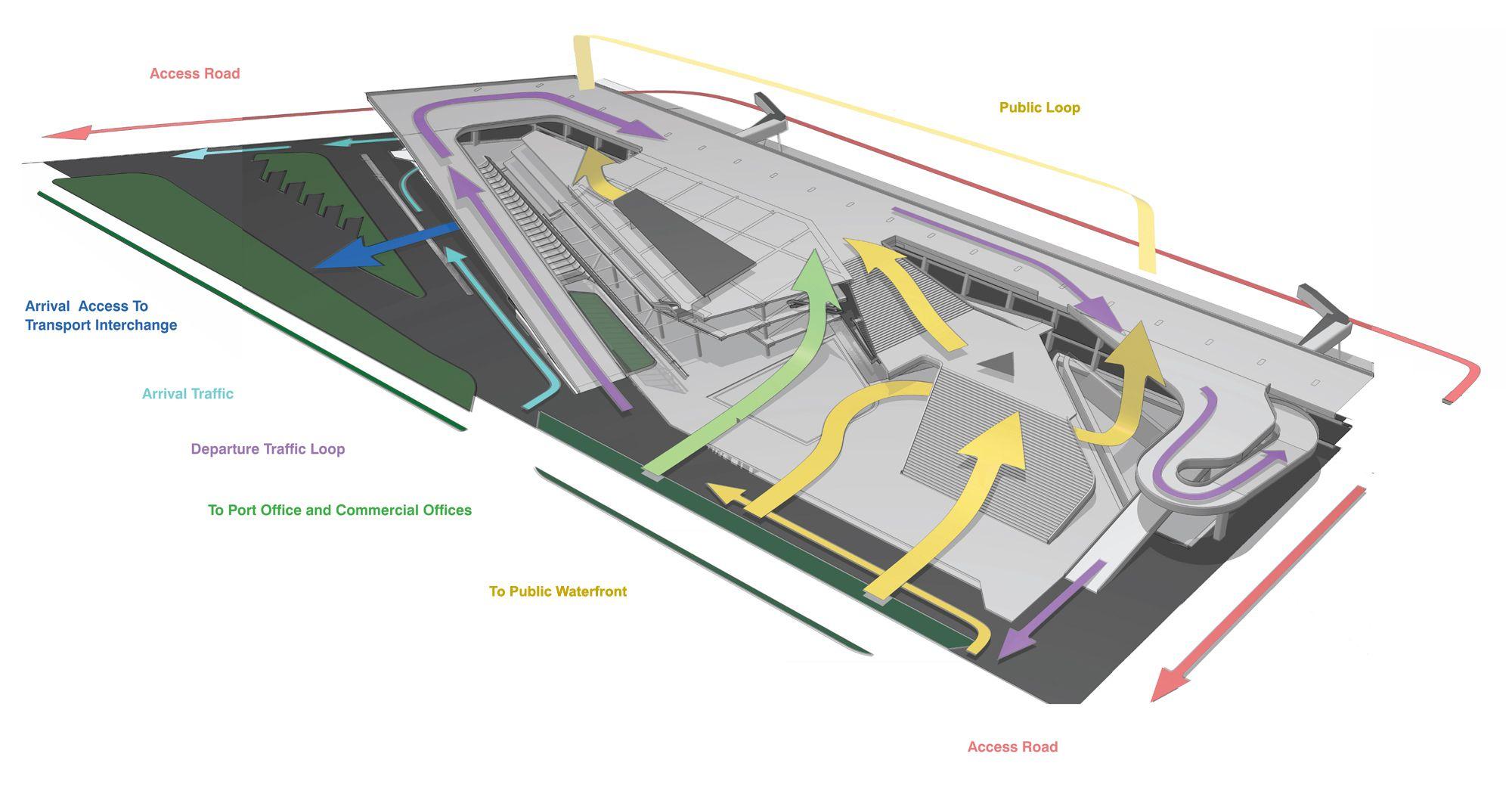 Program diagrams architecture google search arch diagrams - Architecture Architecture Circulation Diagram Google Search