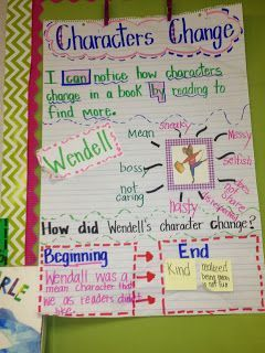 Anchor Chart for Character Changes throughout the novel.