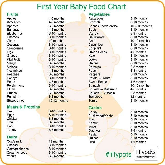 baby eating chart