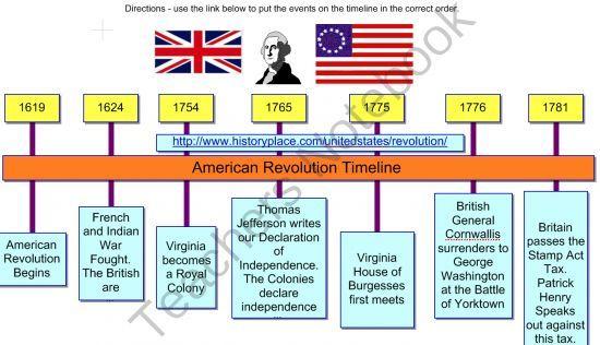 American revolution civil war timeline google search american american revolution civil war timeline google search publicscrutiny Images