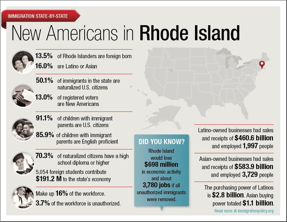 Immigrants in Rhode Island Immigration in the 50 States