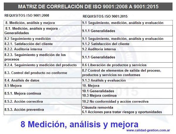 Matriz De Correlación De Iso 9001 2008 A Iso 9001 2015 Matriz Gestion Mundial De Clubs