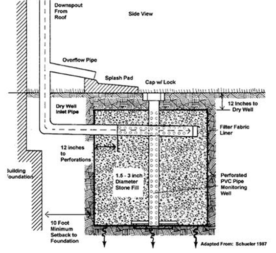 5924289 Png 564 518 Dry Well Wellness Design Drainage