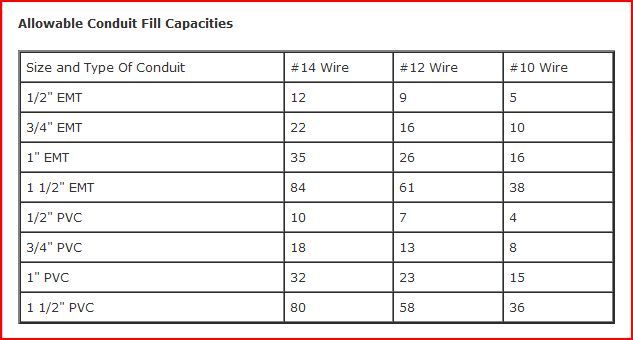 Electrical Conduit Wire Fill Capacities Table  Home Electrical