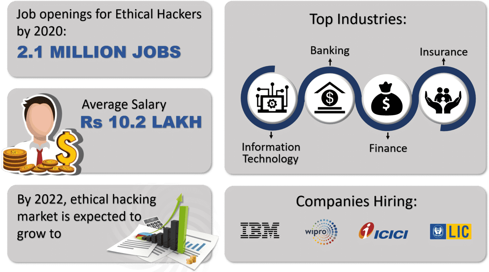 Beginners Guide To Ethical Hacking Certifications Career Salary Cyber Security Course Ethics Job Opening