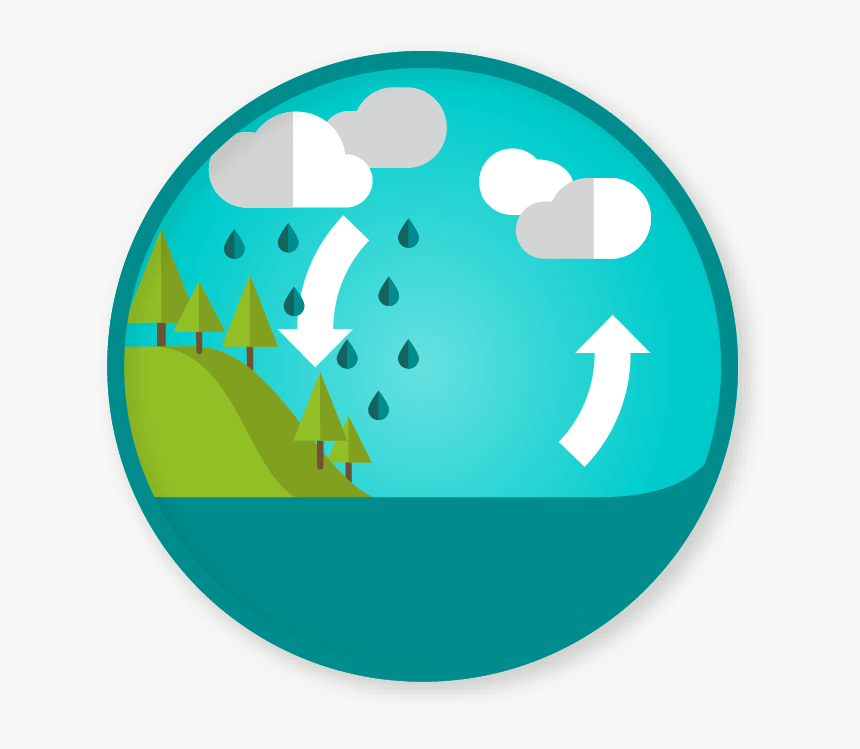 Water Cycle Clipart Water Cycle No Background Hd Png Download Is Free Transparent Png Image To Explore More Similar Hd Imag In 2021 Clip Art Png Images Water Cycle