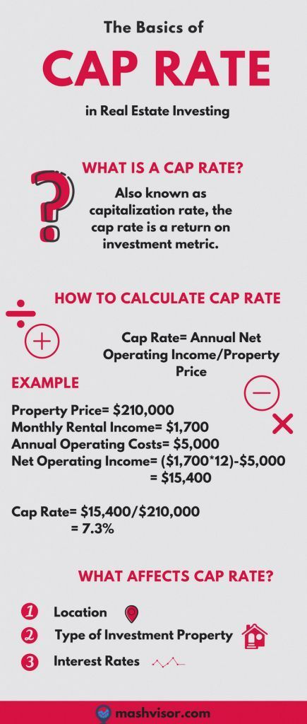Forget Everything You've Heard About What is a Good Cap Rate | Mashvisor