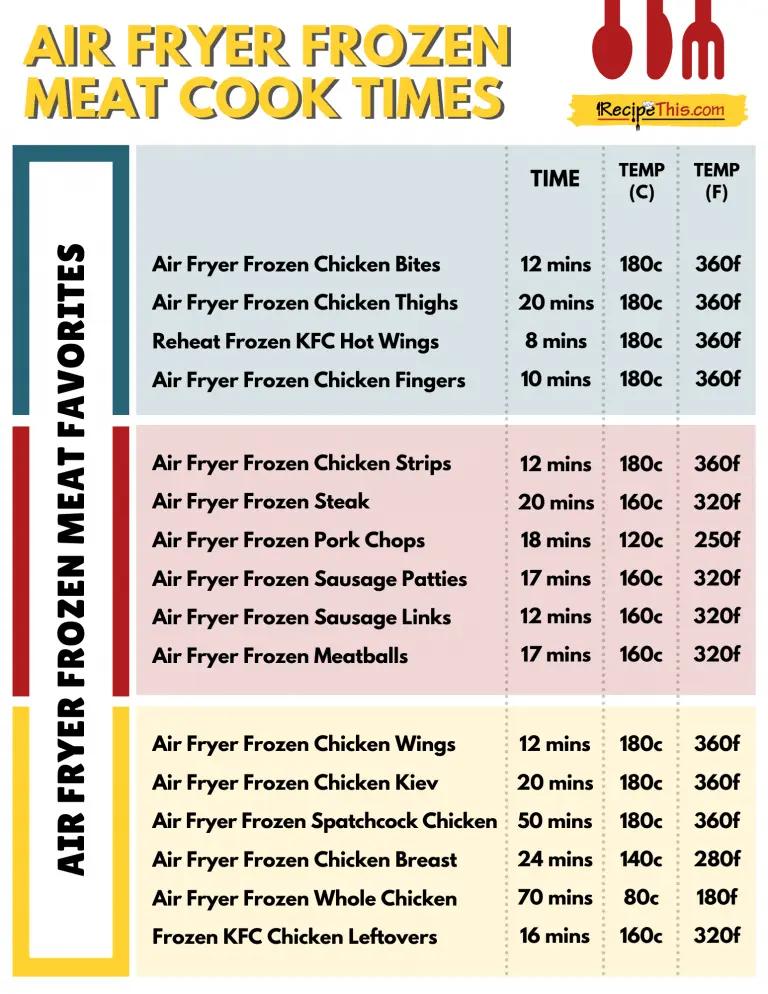 Frozen Meat In Air Fryer Recipe This in 2020 Frozen