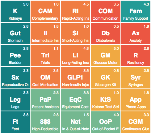 The Periodic Table Of Diabetes Management Is A Visual Guide To 105