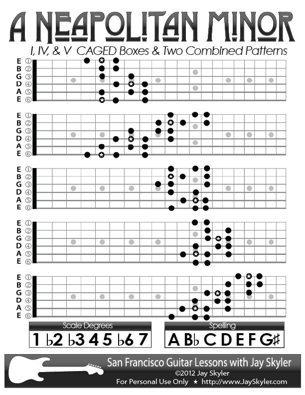 Neapolitan Minor Guitar Scale Patterns Chart Key Of A Classic