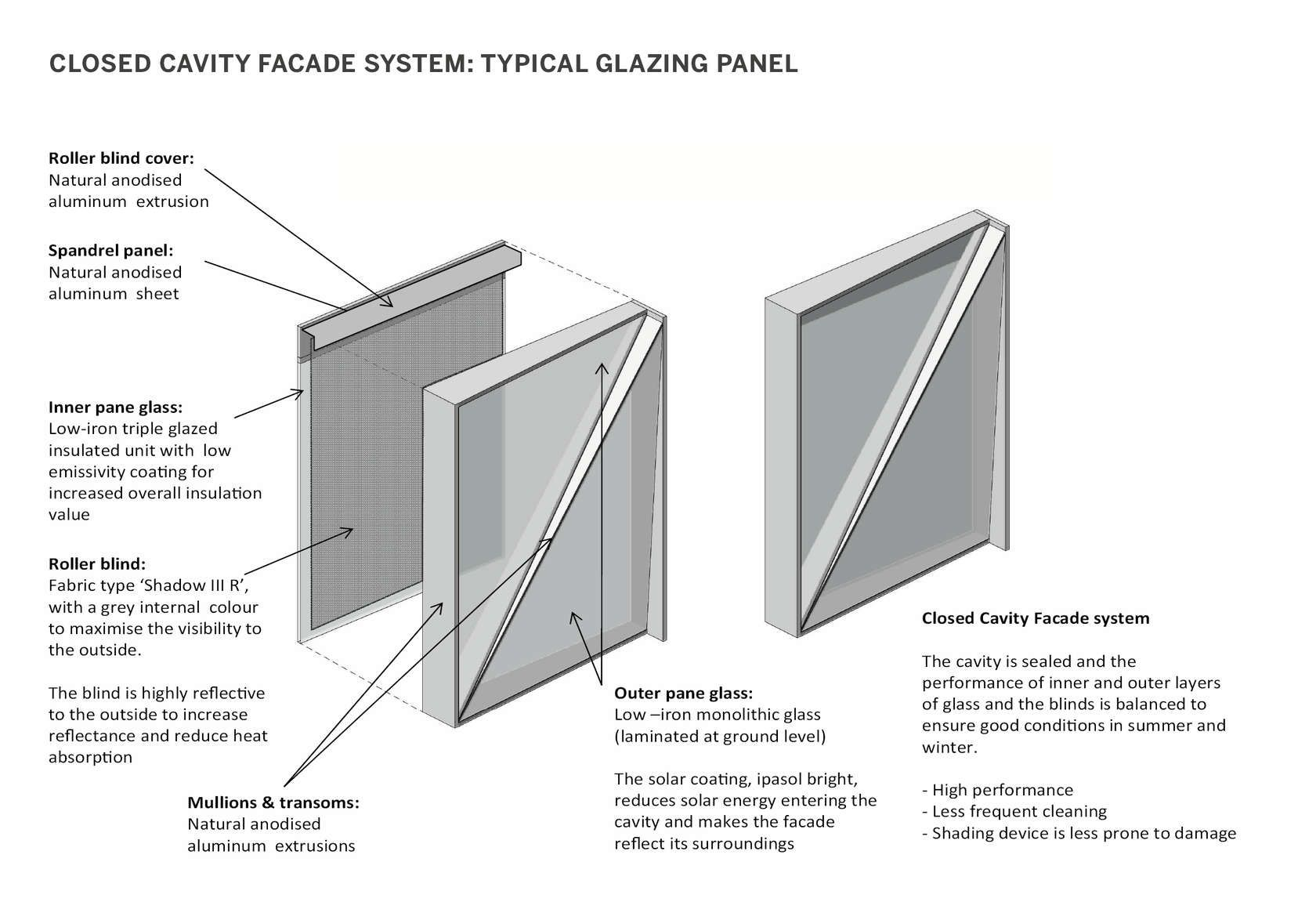 The Innovative Closed Cavity Facade System (Developed For The Jti
