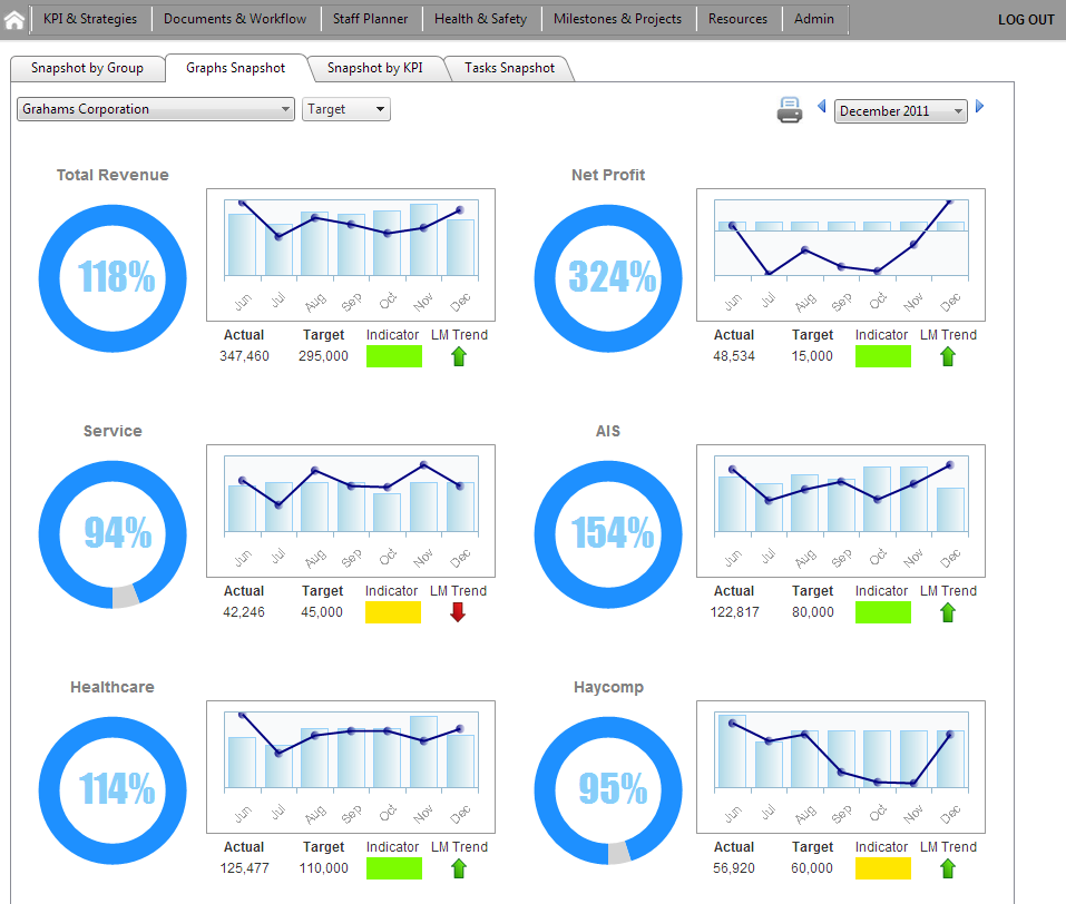 Sales KPIs Dashboard Sample #goalsetting and #KPI Experts Follow ...