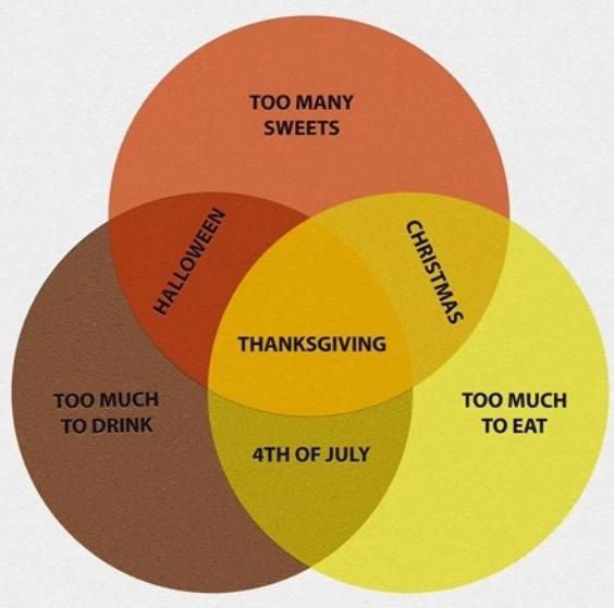 Time For Thanksgiving Memes! Venn diagram, Memes, Food memes