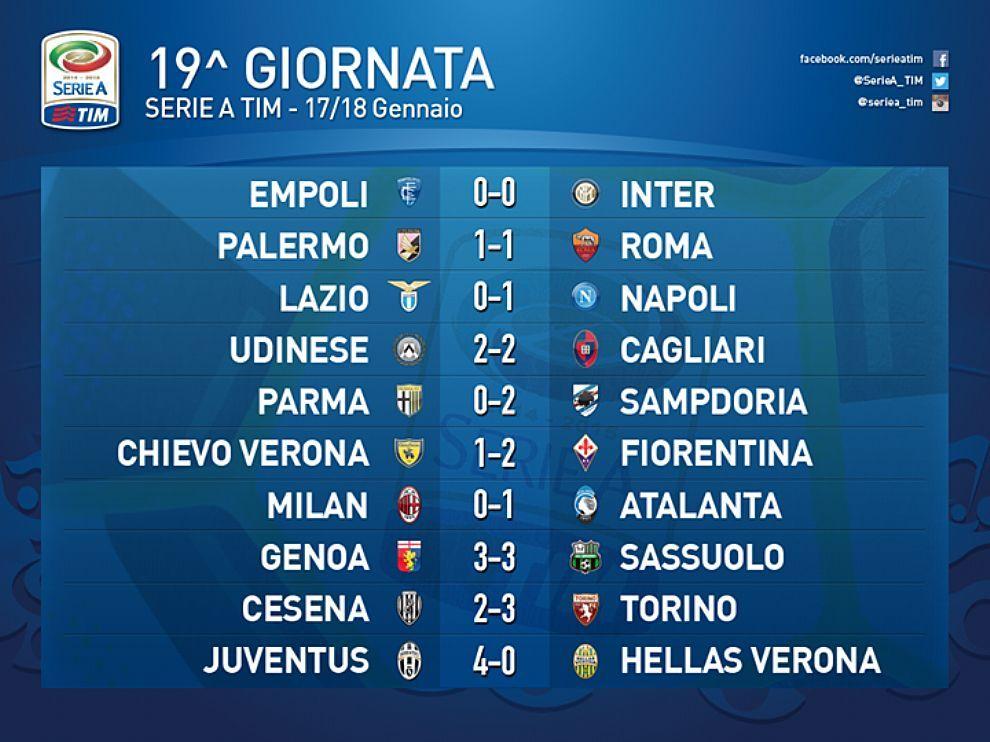 Serie A 19 Giornata Risultati Juventus Verona Palermo