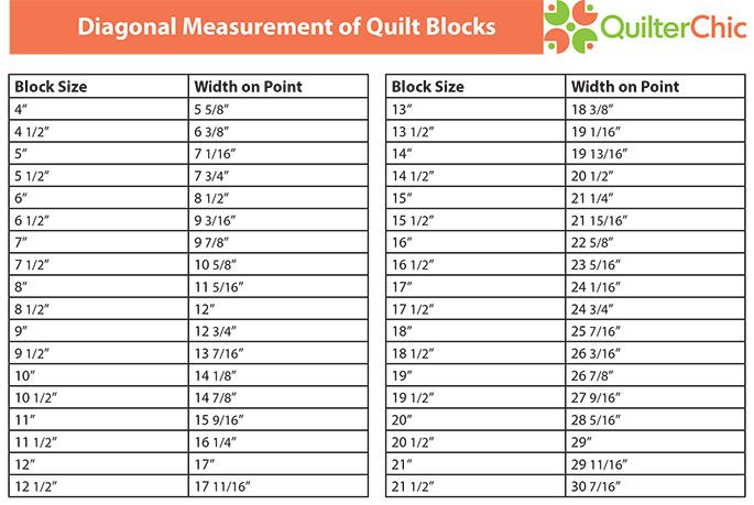 Diagonal Chart - Diagonal sizes of quilt blocks for setting on point