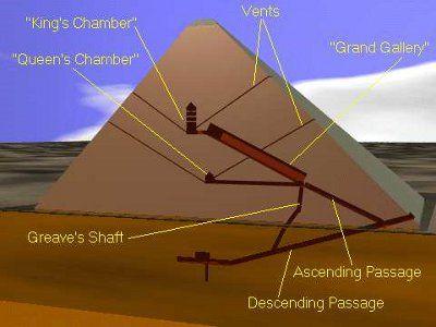 Great Pyramid of Giza Chamber | Egypt Africa | Pyramids