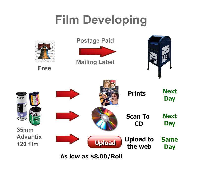 Film Developing Mail Order 35mm Processing By 220 120 Roll Development Aps Advantix C 41