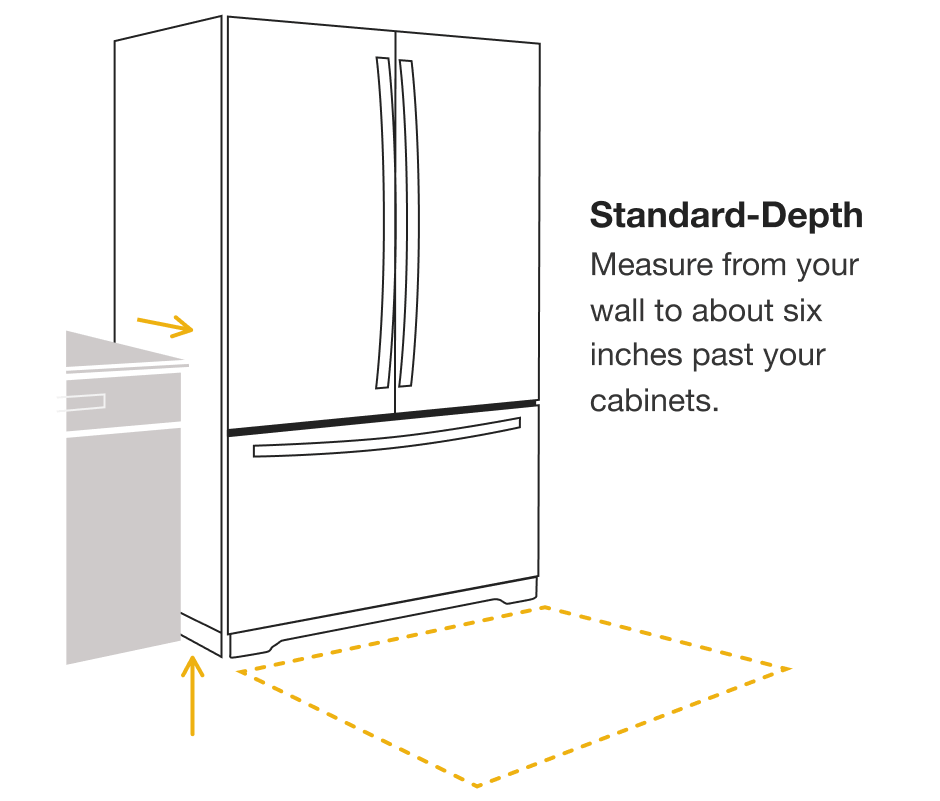 Refrigerator Sizes The Guide To Measuring For Fit Refrigerator Sizes Fridge Sizes Refrigerator Dimensions