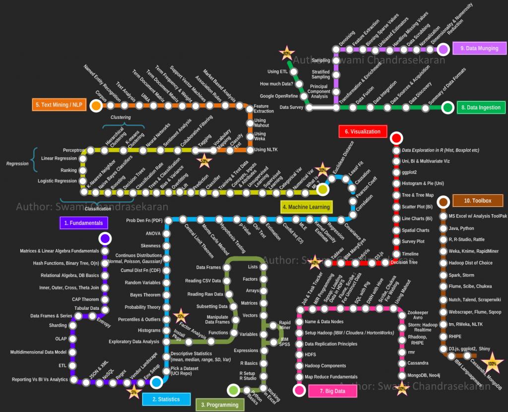 Becoming a Data Scientist - Curriculum via Metromap
