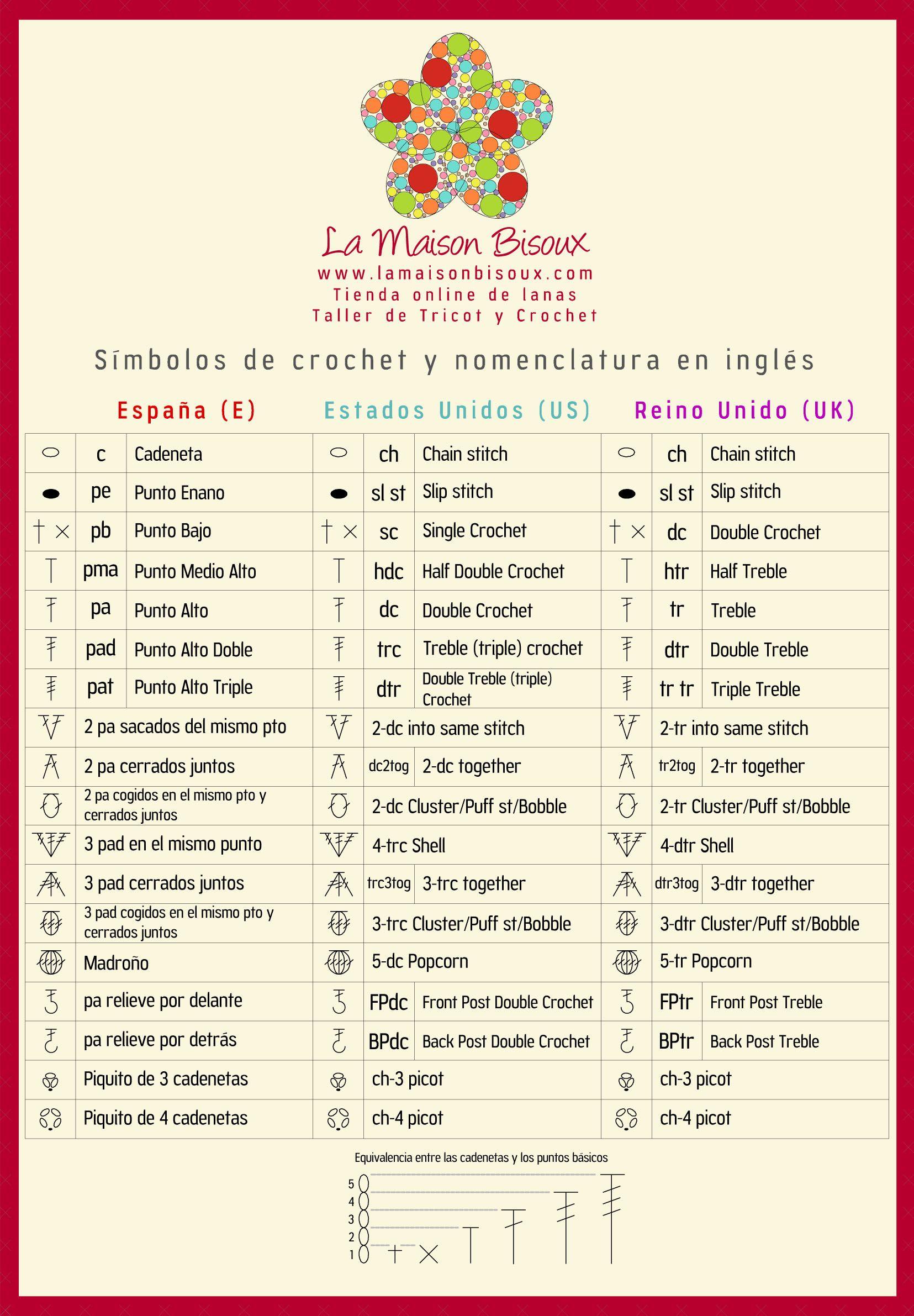 Símbolos de ganchillo y nomenclatura en español e inglés | Crochet ...