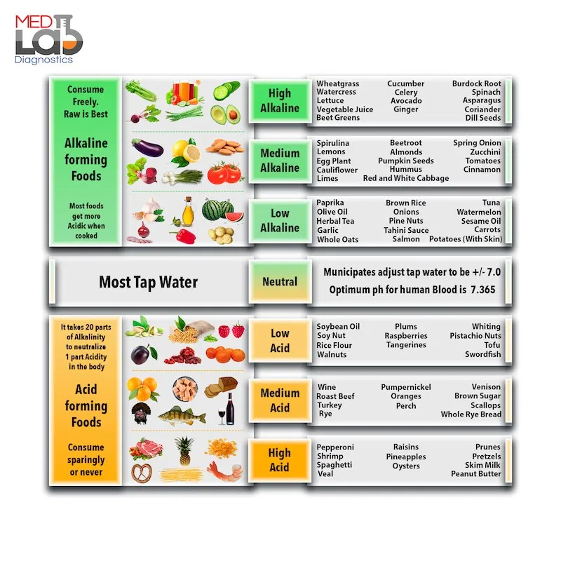 Alkaline Diet For Beginners Info Foods Plan And Recipes To Get You Started Alkaline Diet Alkaline Diet Plan Diets For Beginners