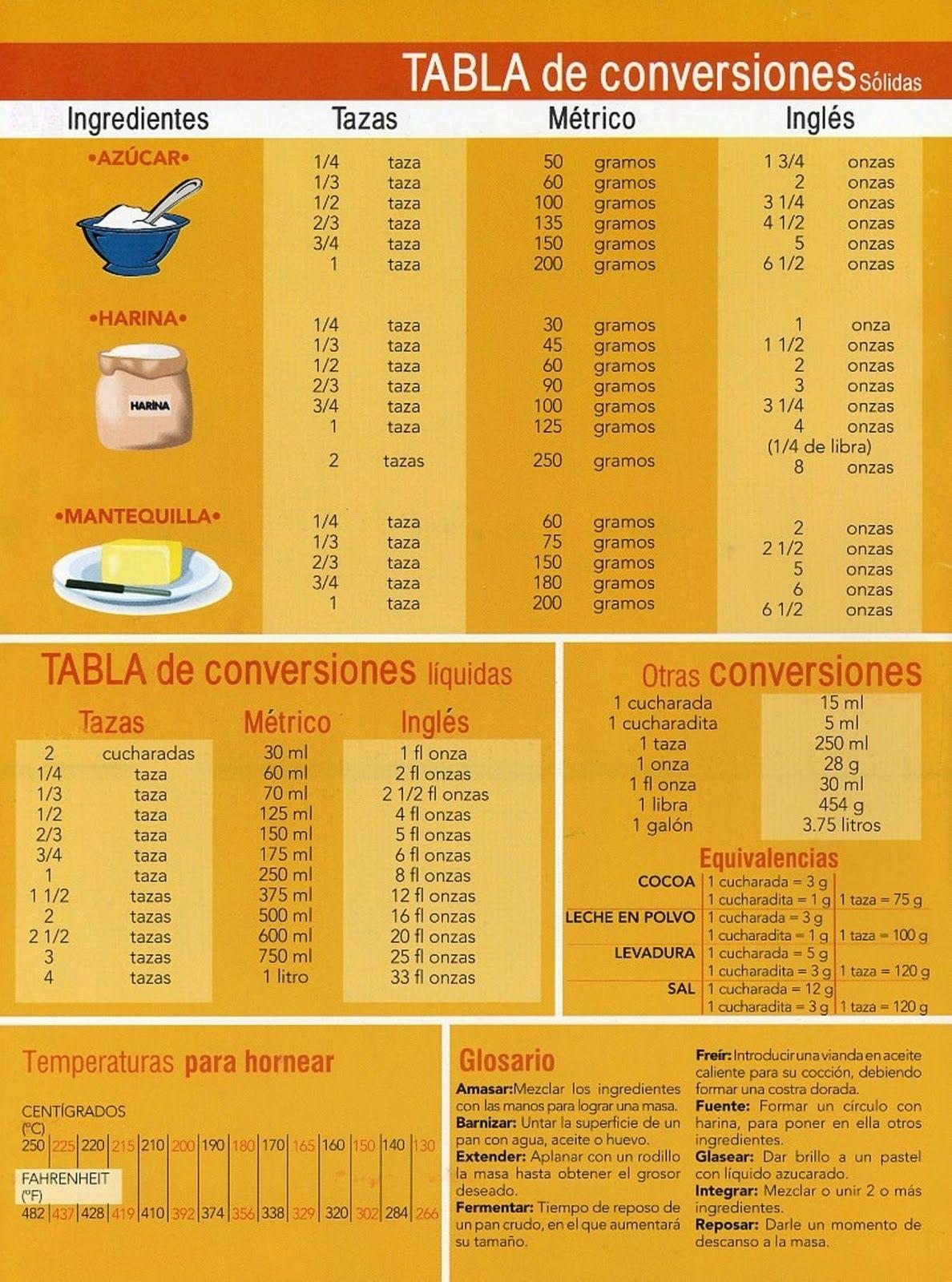 Tablaconversion equivalencias y tablas pinterest for Tablas de cocina profesionales