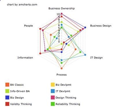 The Changing Shape of Business Analysis Business Analyst Community - business analysis