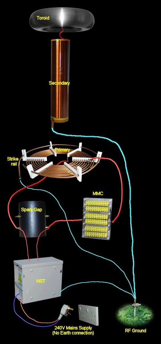 Electrical Cable Types Tesla Coils Wiring