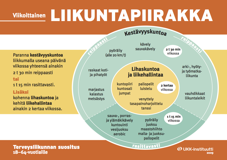 Kuva 1. Liikuntapiirakka. Lähde: ukkinstituutti.fi
