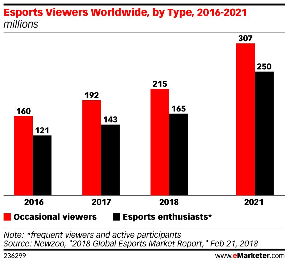 Global Esports Market 2019 Emarketer Trends Forecasts