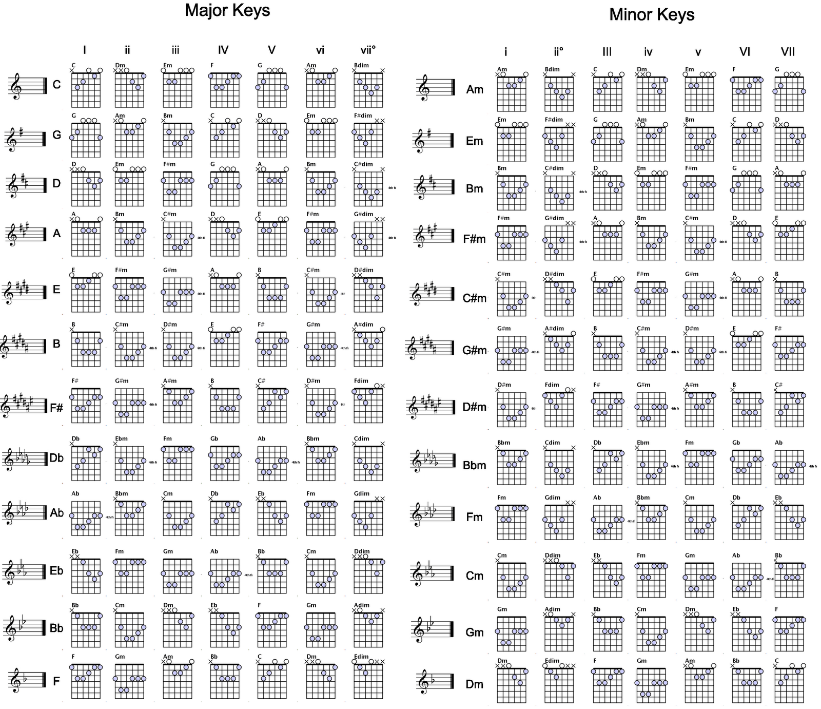 photograph regarding Printable Guitar Chords Chart With Finger Numbers named Guitar chords for just about every magic formula GEORGE JAZZ GUITAR CHORDS inside
