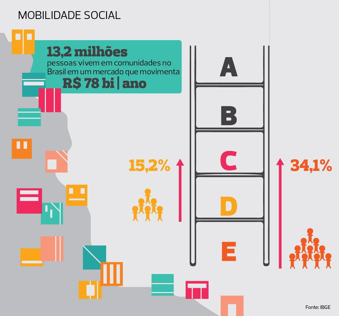 Desigualdade Social Social Bar Chart Chart