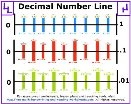 decimal number line teaching math pinterest decimal number negative numbers and worksheets. Black Bedroom Furniture Sets. Home Design Ideas