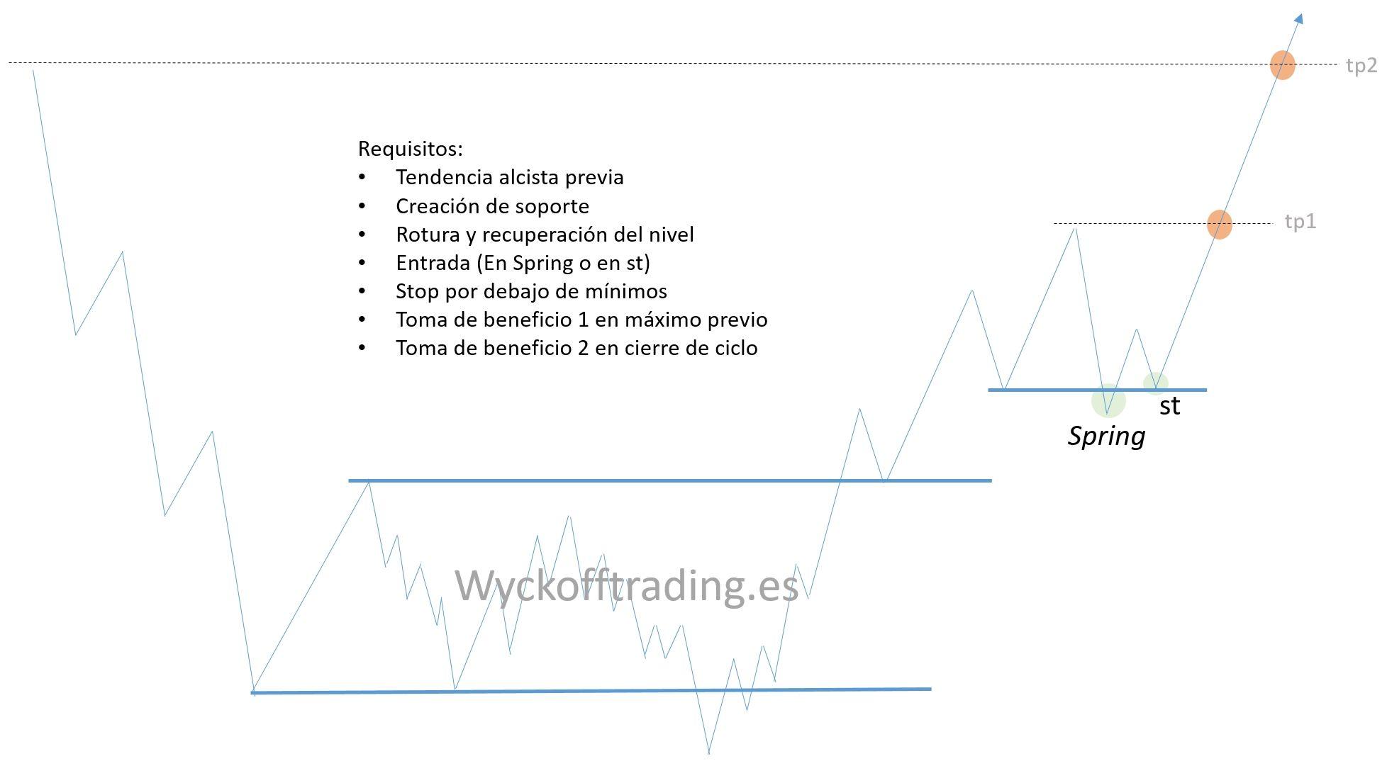 #TRADING Estrategia para operativa en tendencia | Trading ...