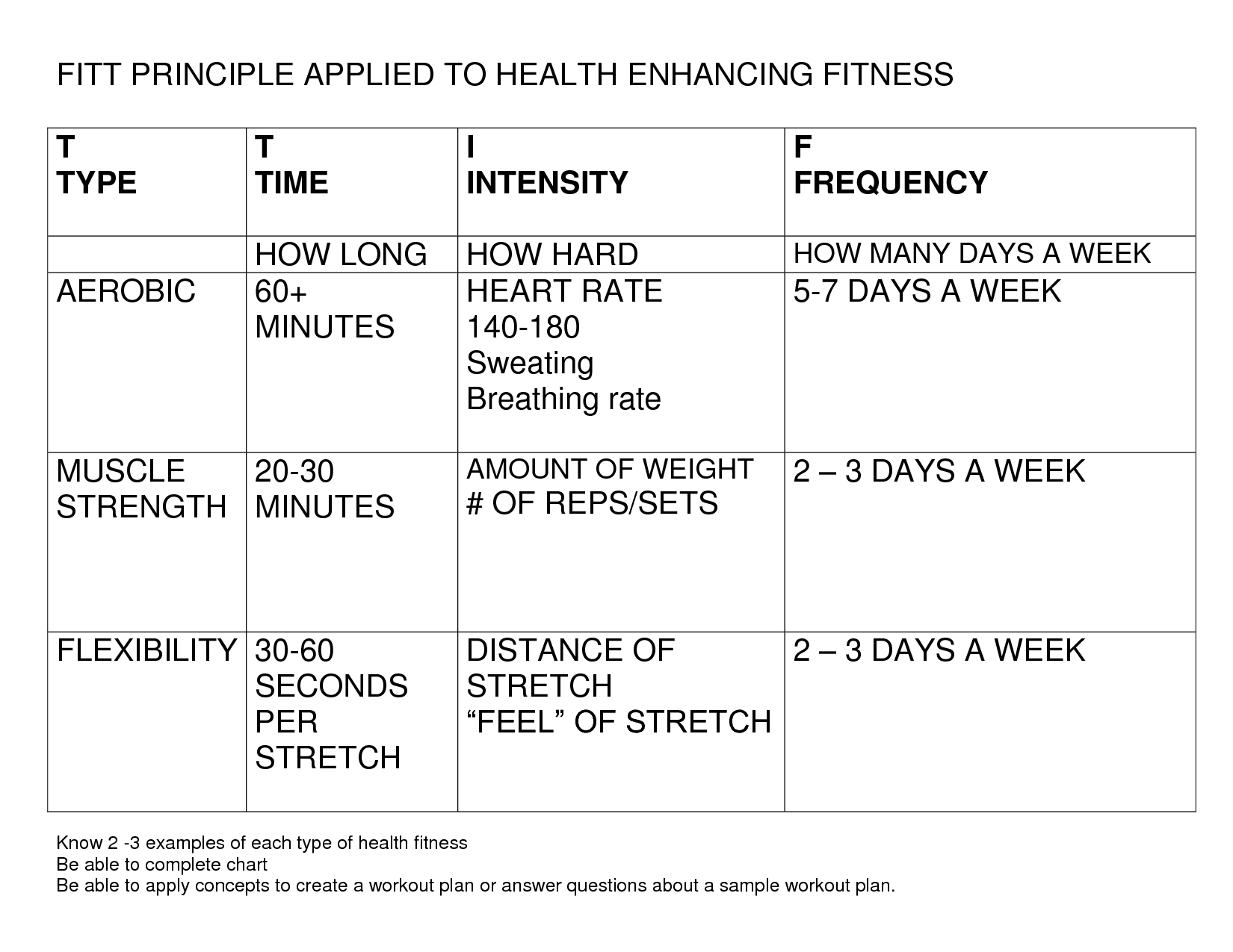 Fitt Principle Worksheet – Fitt Principle Worksheet