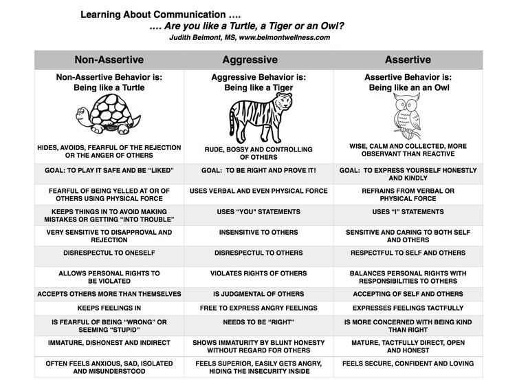 Learning About Communication Quality Conversations Pinterest   Skills  Inventory Template
