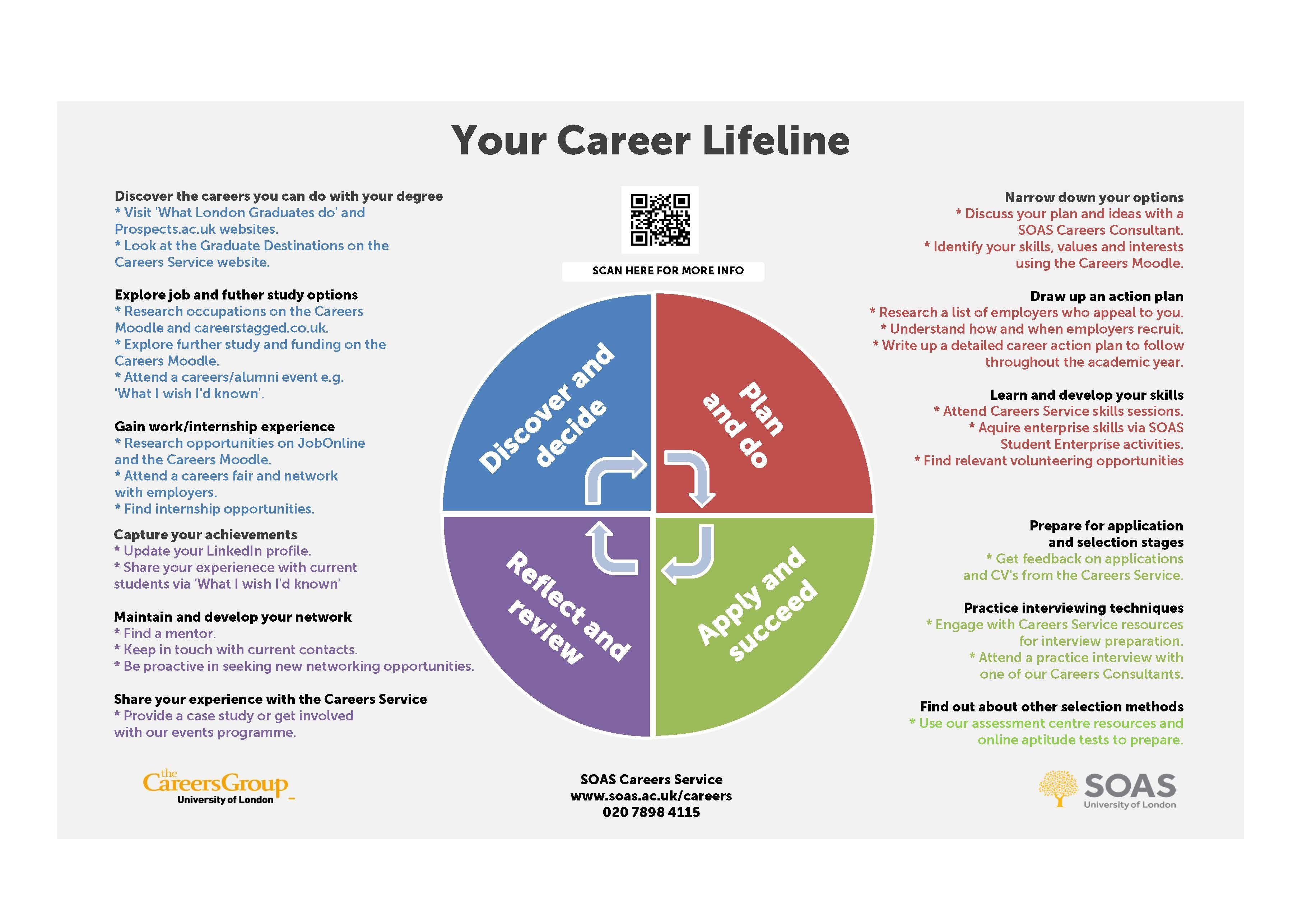 Image Result For Mba Career Plan Career Planning Uk Websites How To Plan