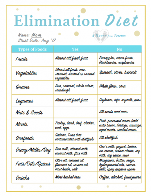 Diet And Meal Planning For Baby Eczema And Allergies A Haven From Eczema Elimination Diet Eczema Diet Eczema Symptoms