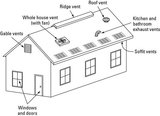 How To Use The Chimney Effect To Cool Your Home House Vents